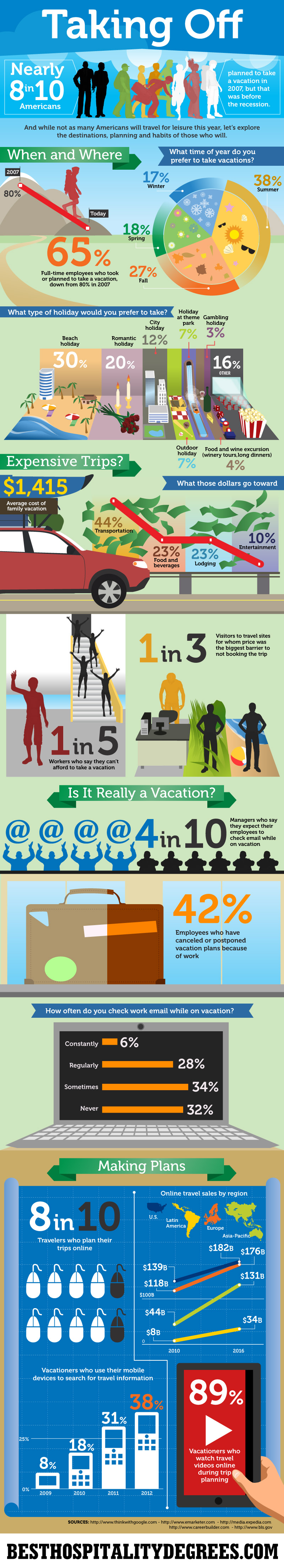 Taking Off: Travel Trends in 2013